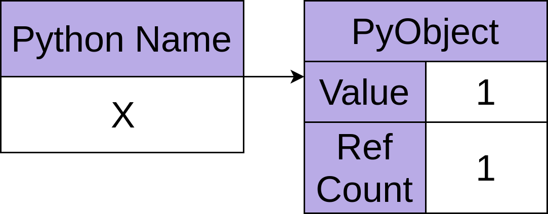 A Python object with reference count of one.
