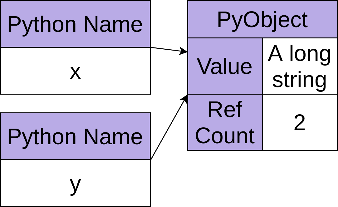 A Python object with reference count of two.