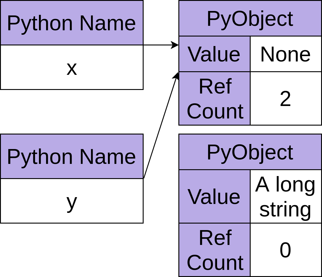 The Python None object with reference count of two and another Python object with reference count of zero.