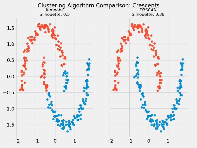 k means clustering crescents