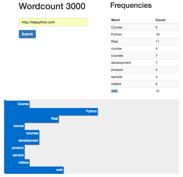 Chart: word count and frequencies