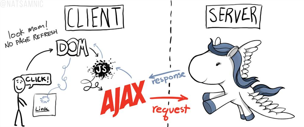 Django AJAX comic