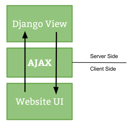 AJAX interactions in Django