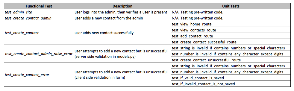 Django TDD example test structure