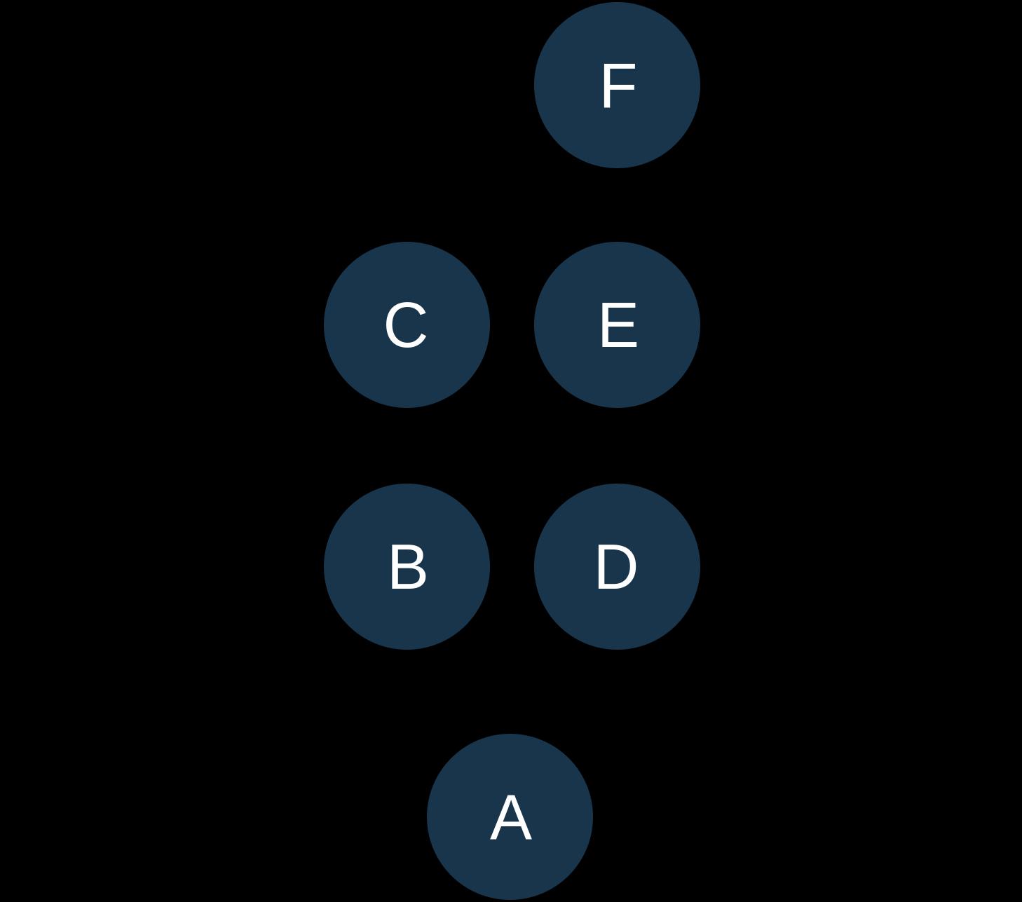 Branch1-A->B->C, Branch2 A->D->E->F