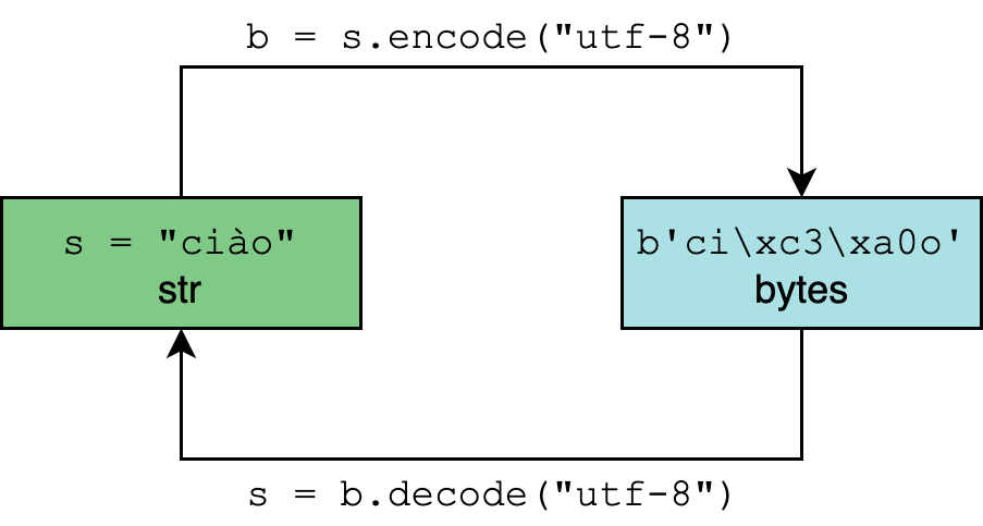 Encode versus decode