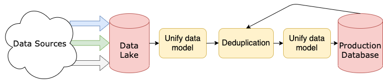 A simplified diagram of a data pipeline showing multiple sources being extracted into a data lake, transformed across multiple independent segments, then stored in a production database