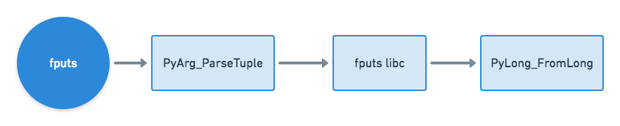 Python C API <code>fputs</code> Function Flow