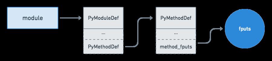 Python C API Module API