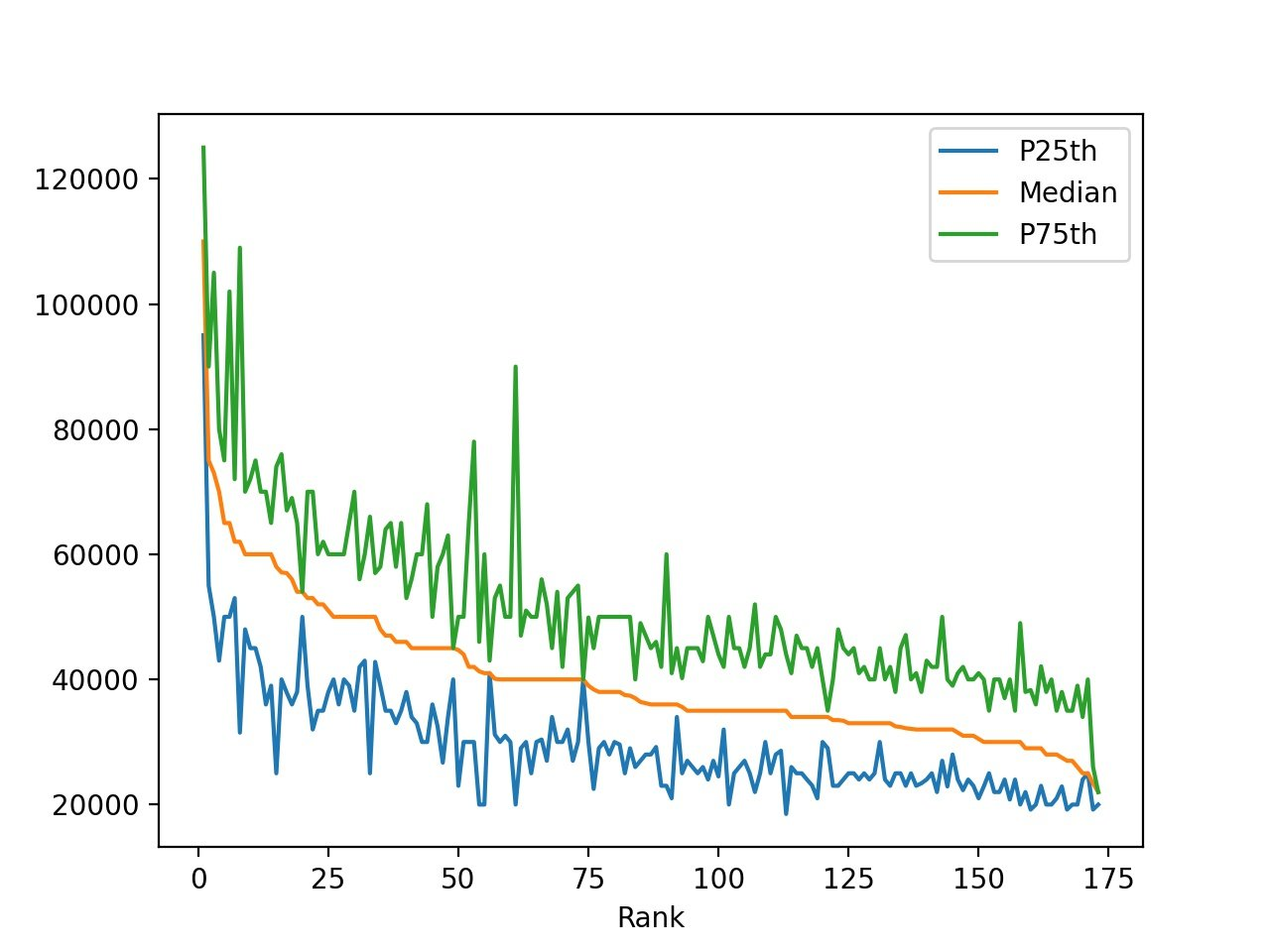 line plot with P25, median, P75 earnings