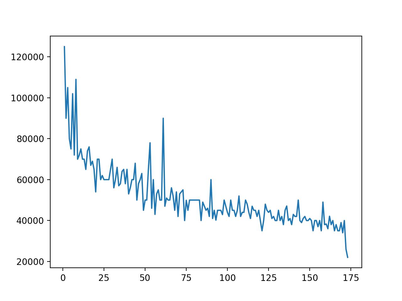 line plot with P75