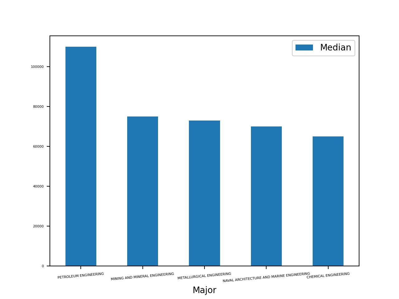 bar plot with top 5 median