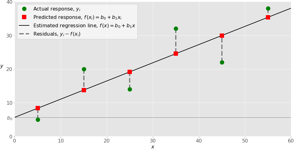 Linear Regression in Python – Real Python