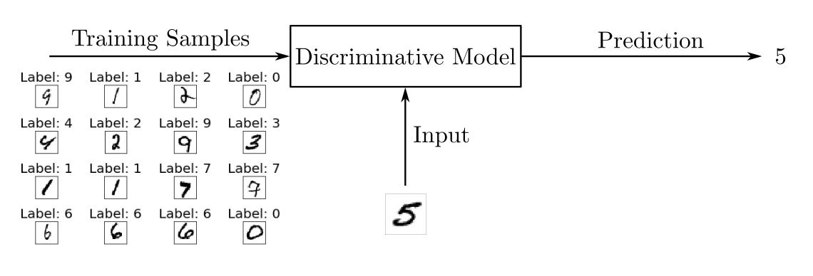 Discriminative Model