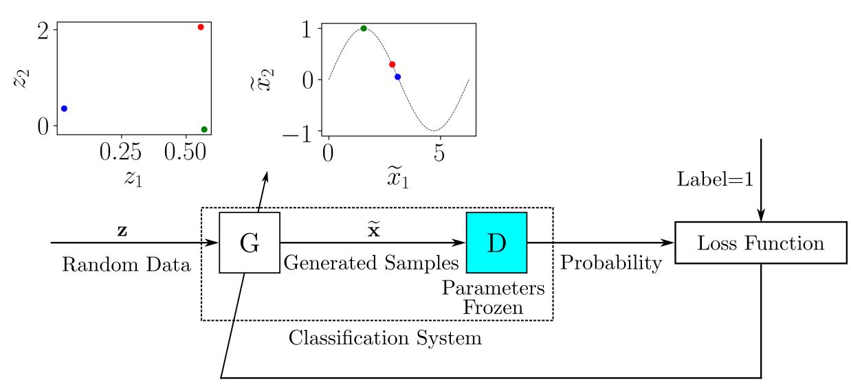 Generator training scheme