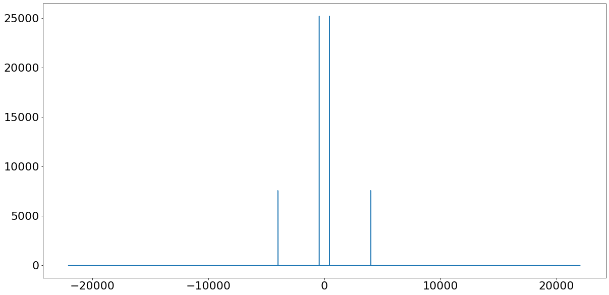 Frequency spectrum with spikes at 400 and 4000Hz