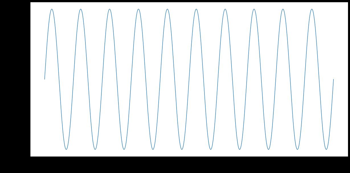 A 2Hz sine wave