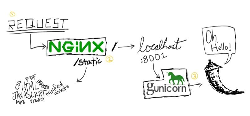 Flask app architecture: nginx + gunicorn + Flask