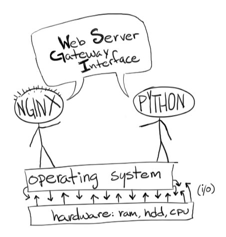Python Web Server Gateway Interface (WSGI) overview diagram