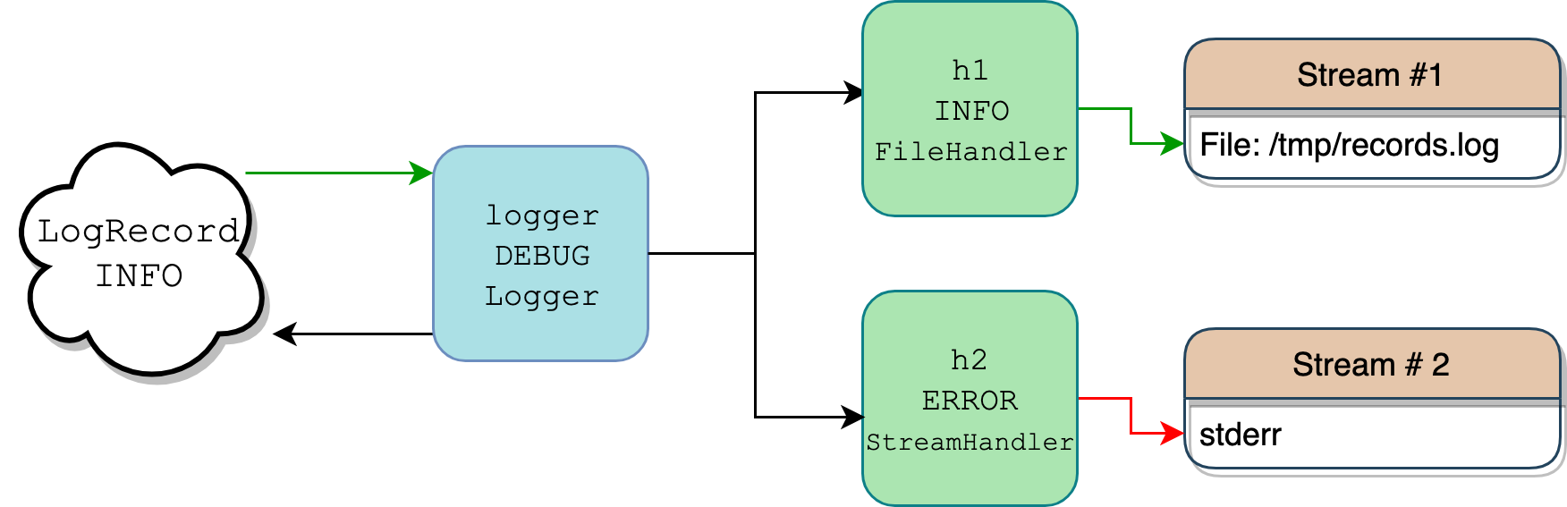 Flow of the logging package