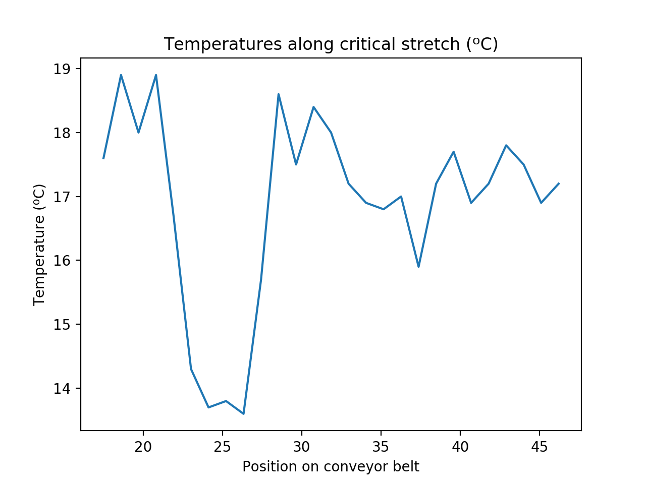 Plot of Food Belt Temperature with np.linspace