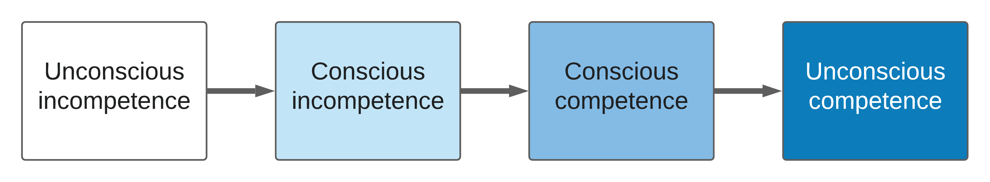 The four stages of competence