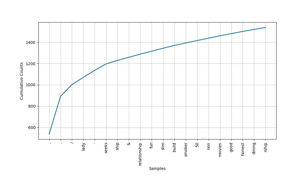 NLTK frequency distribution