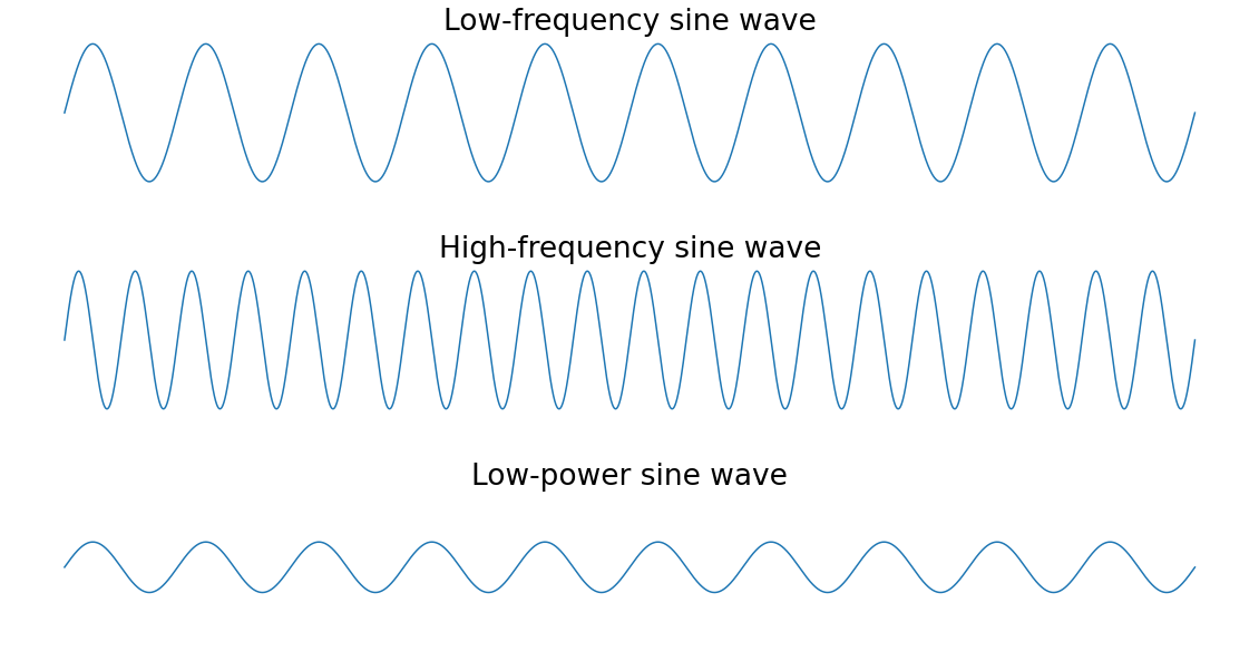 Low frequency, high frequency and low power sine waves