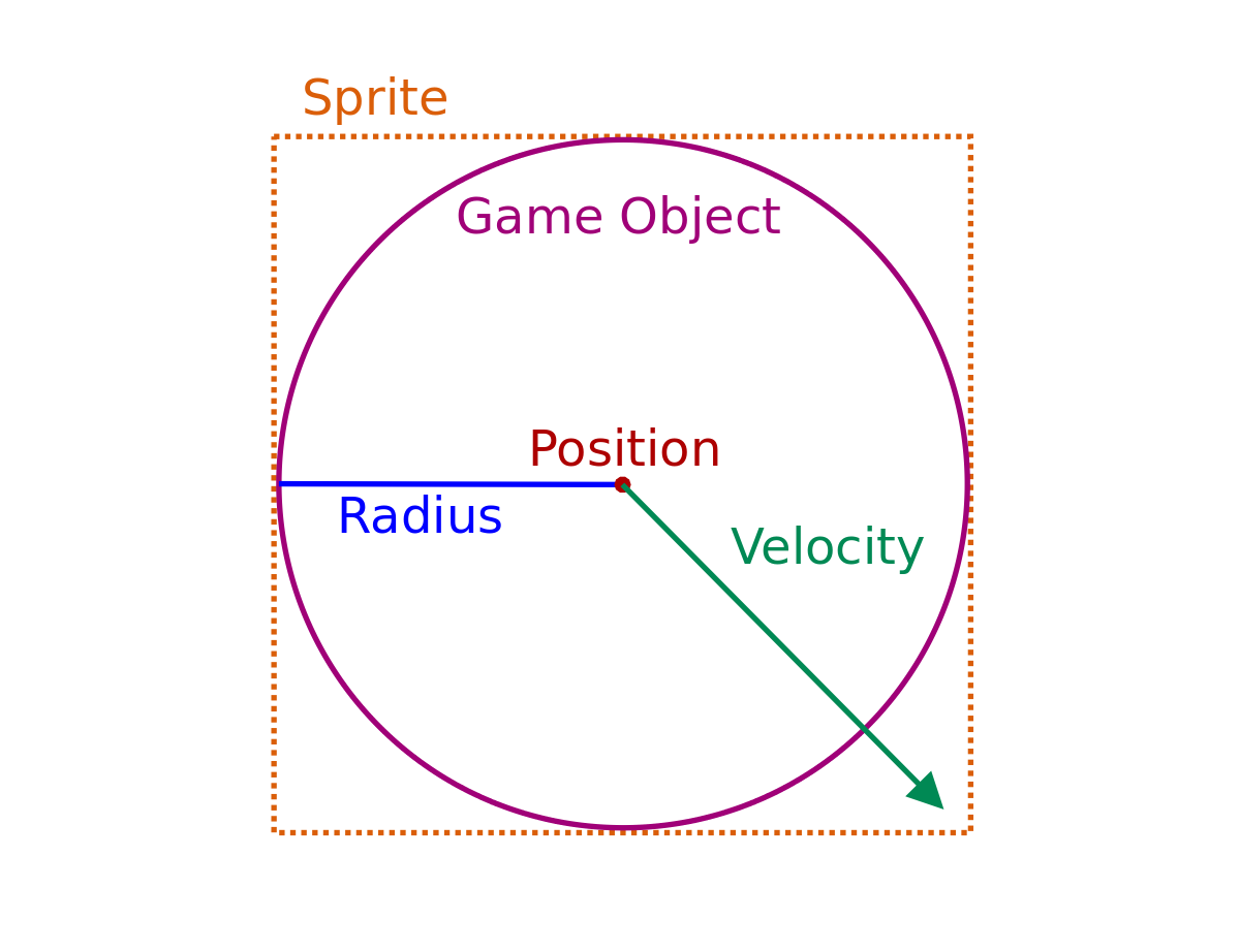 Game object explanation