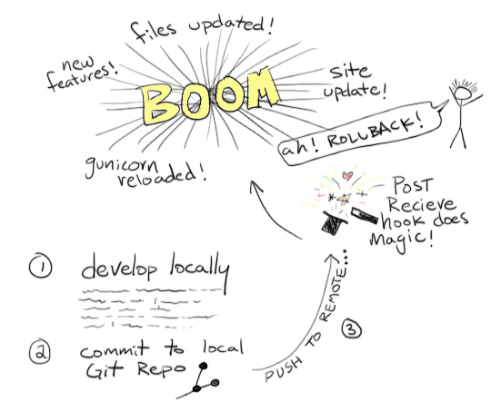 Git Hooks Overview Diagram