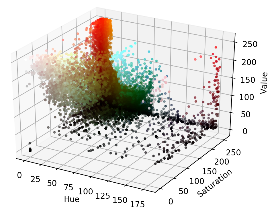 3D scatter plot of image in HSV