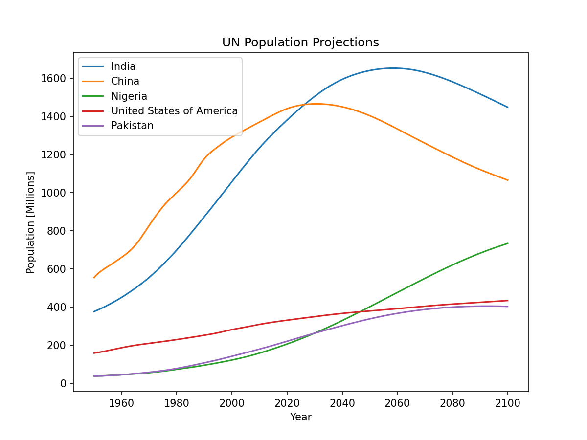 United Nations population projections