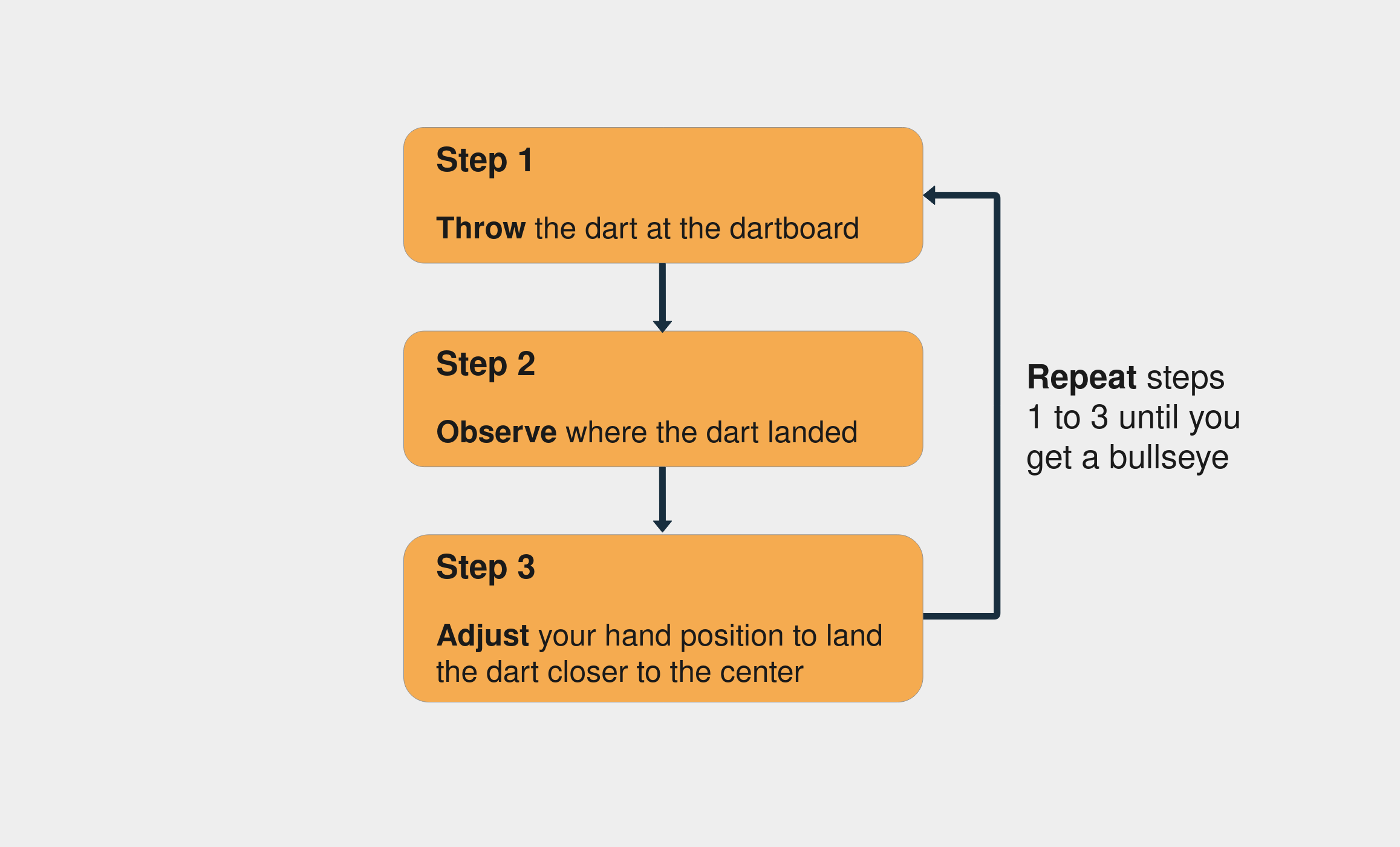 The steps to throwing dart