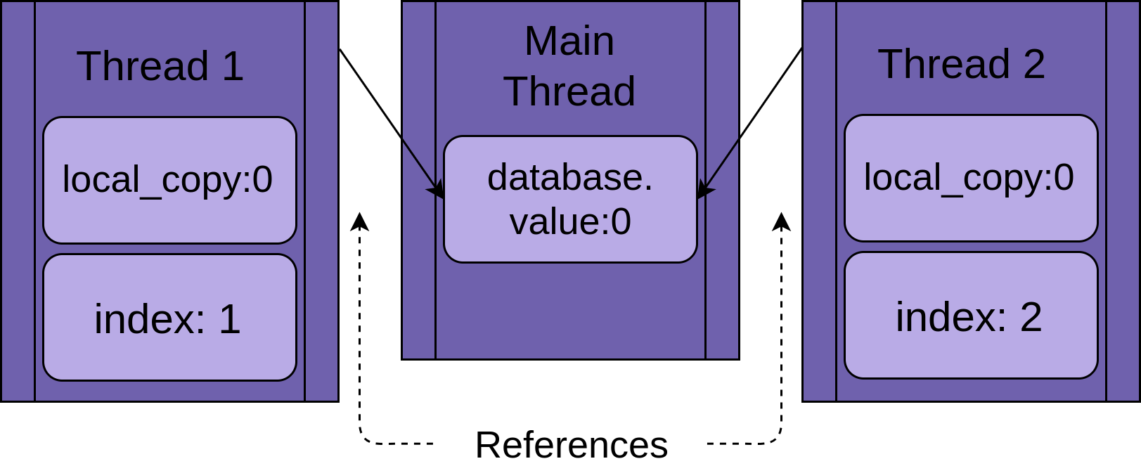Thread 1 and Thread 2 use the same shared database.