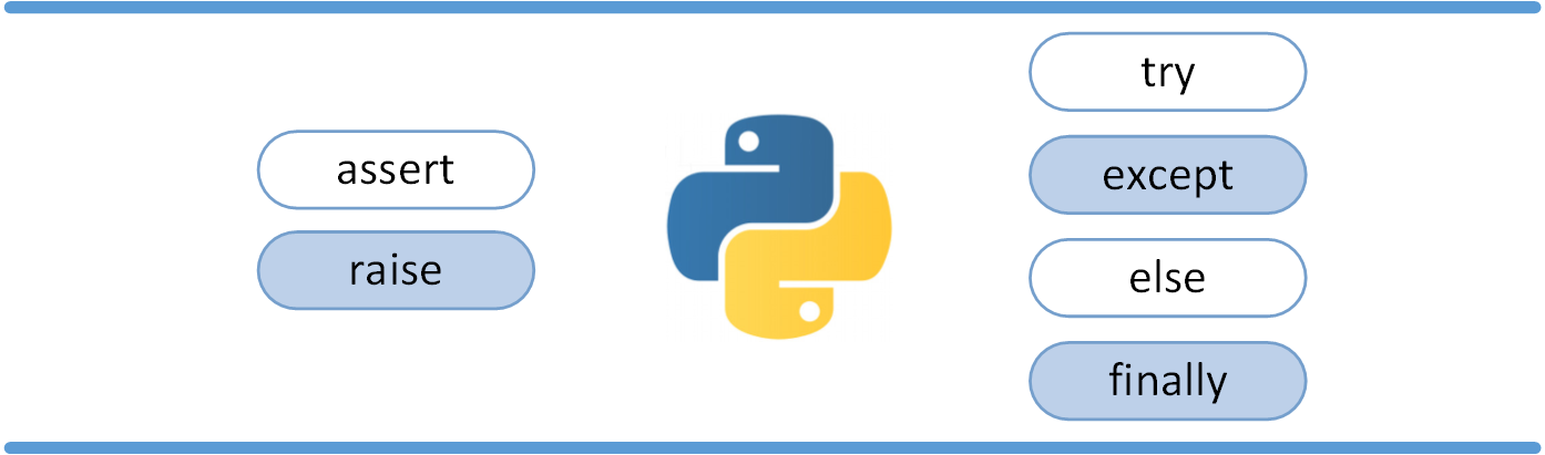 how to break the program after exception occor in python