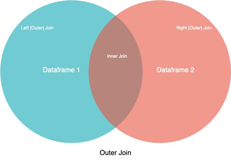 Venn Diagram of Join Operations