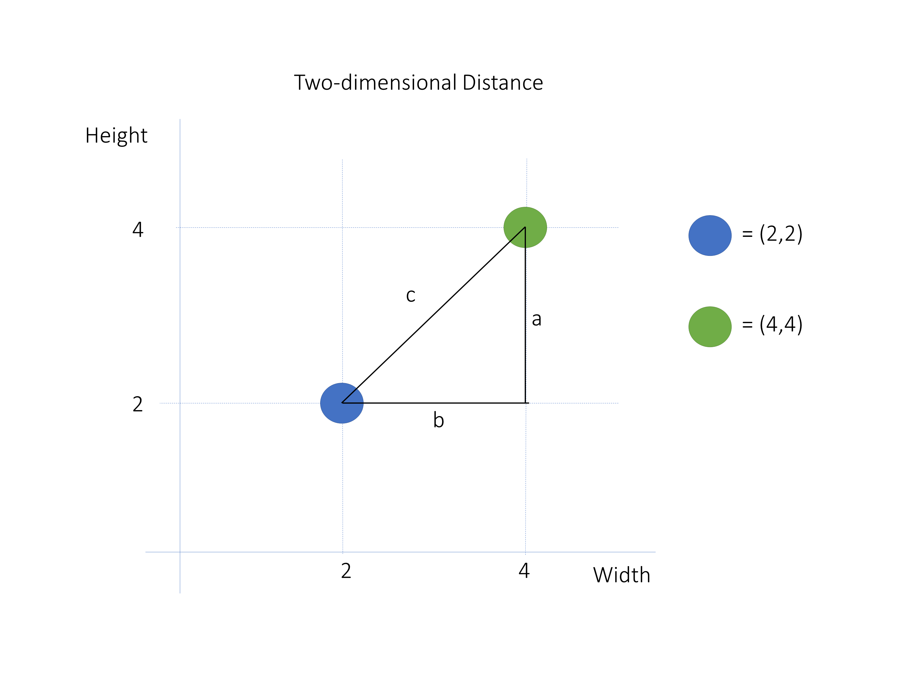 Pythagoras Theorem for 2D Euclidean Distance