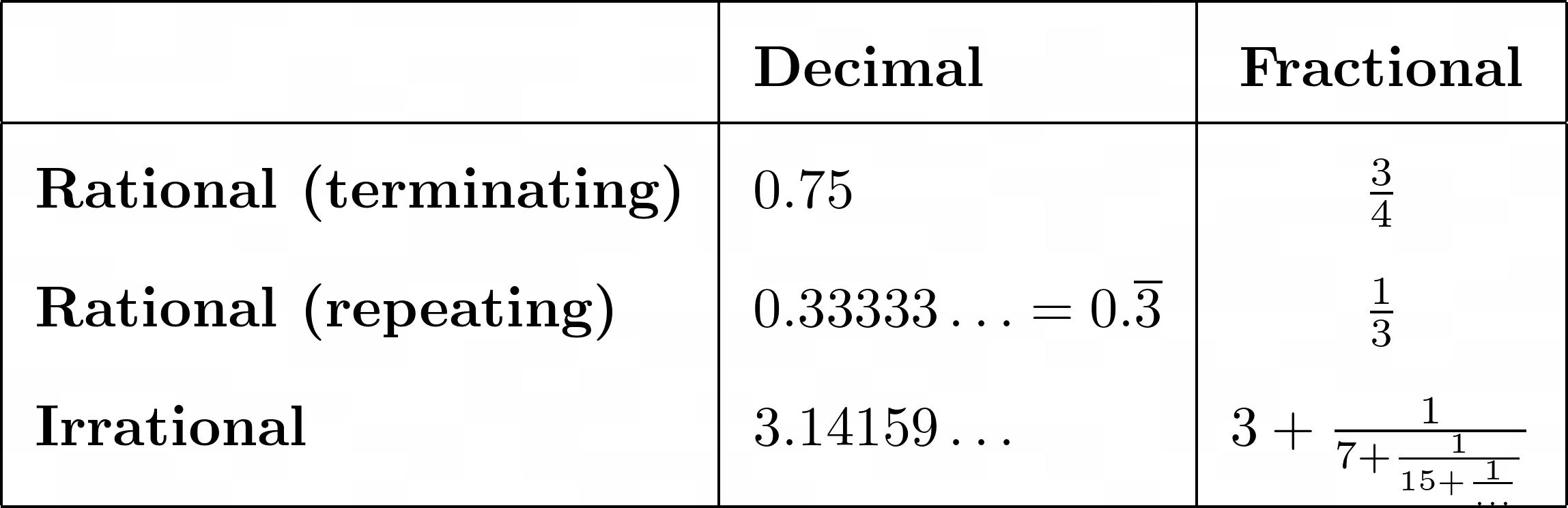 Decimal vs Fractional Notation