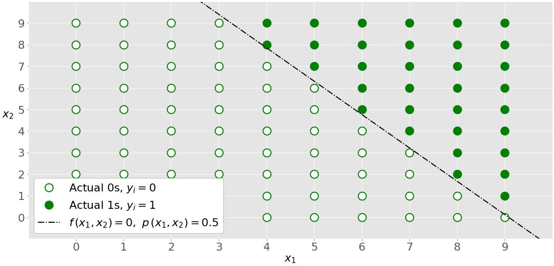 2D Logistic Regression