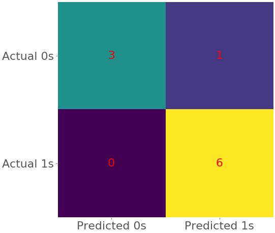 Classification Confusion Matrix