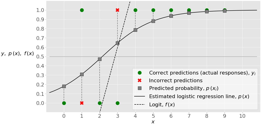 Result of Logistic Regression