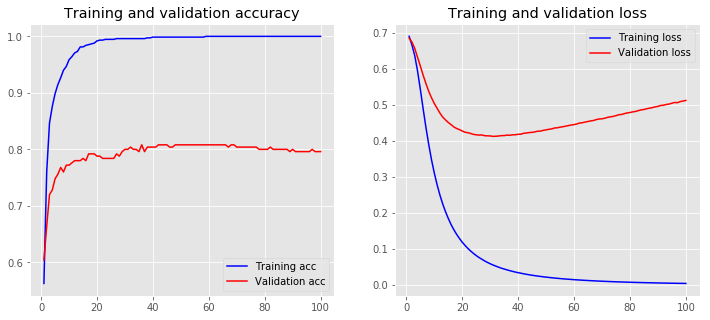 loss accuracy baseline model