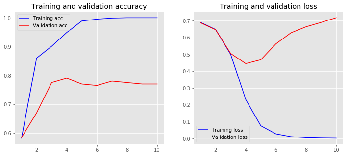 loss accuracy convolution model