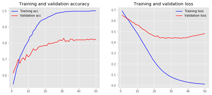 loss accuracy embedding trained