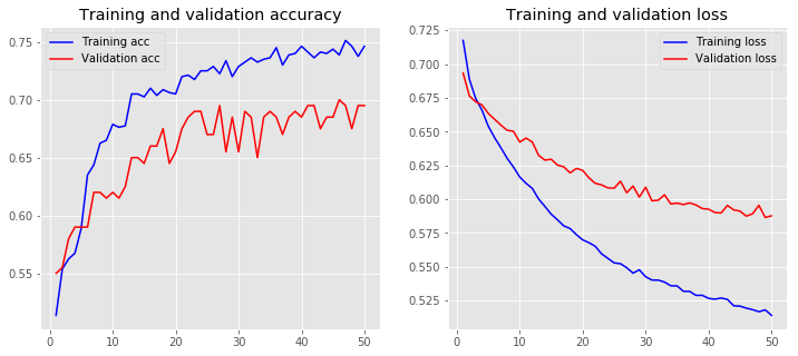 loss accuracy embedding untrained