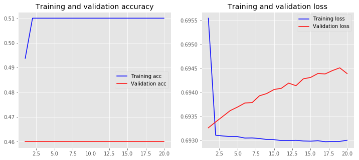 Practical Text Classification With Python and Keras – Real Python