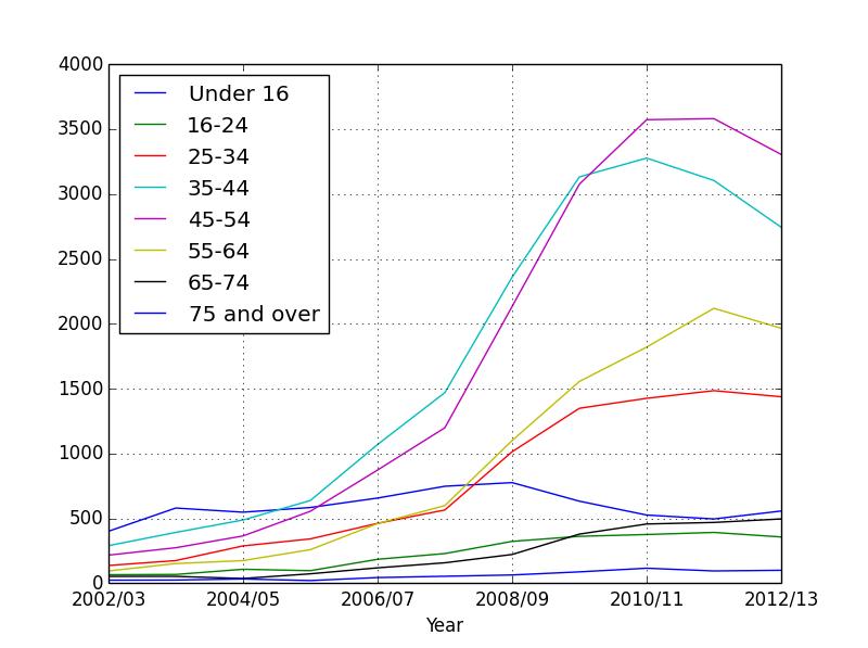 Matplotlib chart