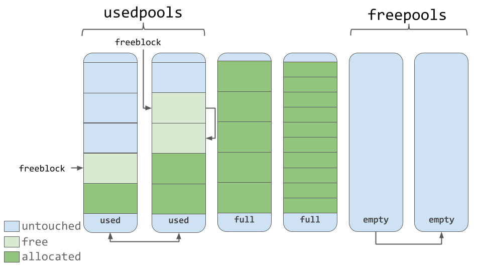 Diagram of Used, Full, and Emtpy Pools