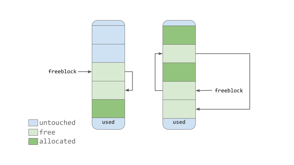 Diagrams showing freeblock Singly-Linked List Pointing to Free Blocks in a Pool