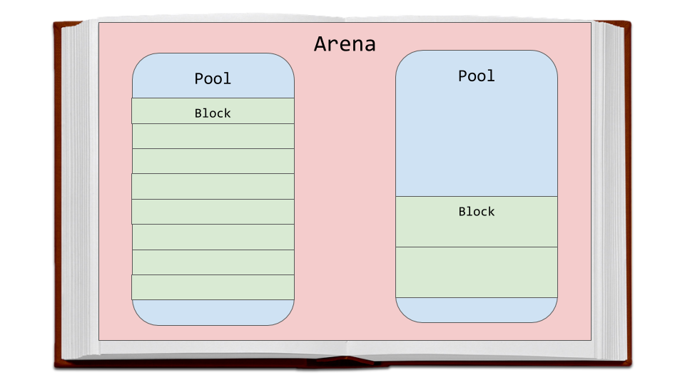 Book with Page filled with Arena, Pools, and Block